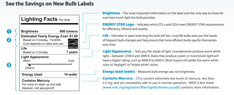 Light Bulb Label explanation