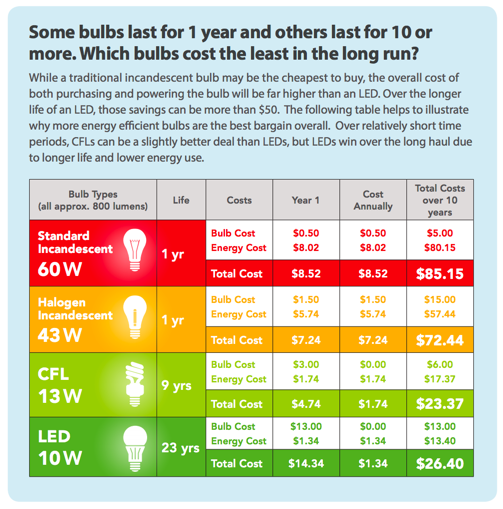 Different type of light bulbs