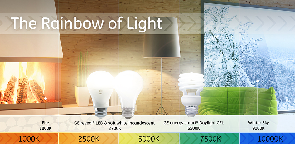 Lighting Color Temperature Guide